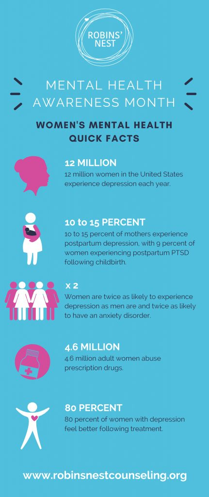 Women's Mental Health Month Quick Facts